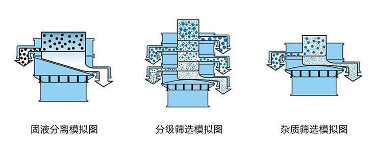 塑liao防腐蚀振动shai用途